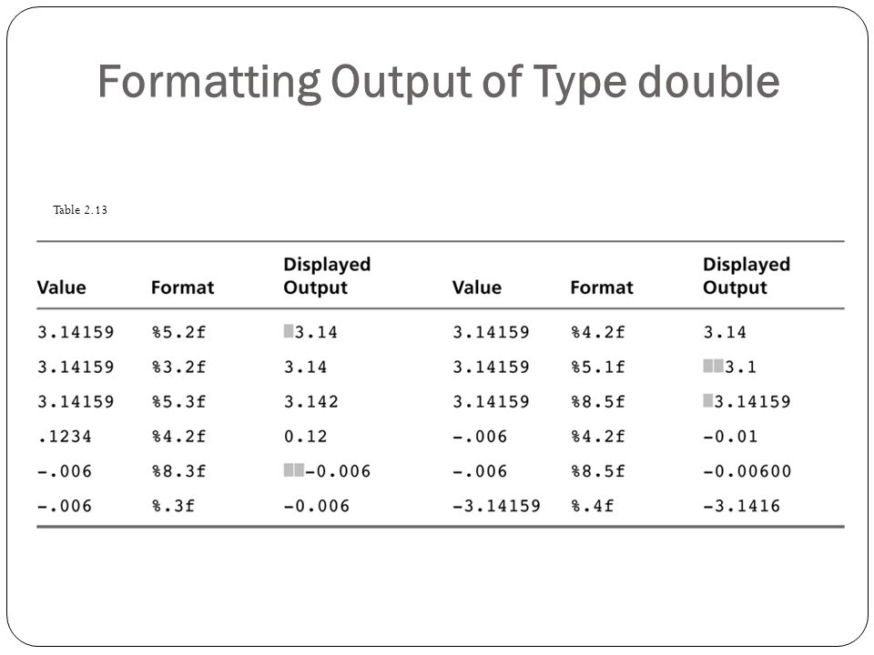 Formatting Output of Type double Table 2.13