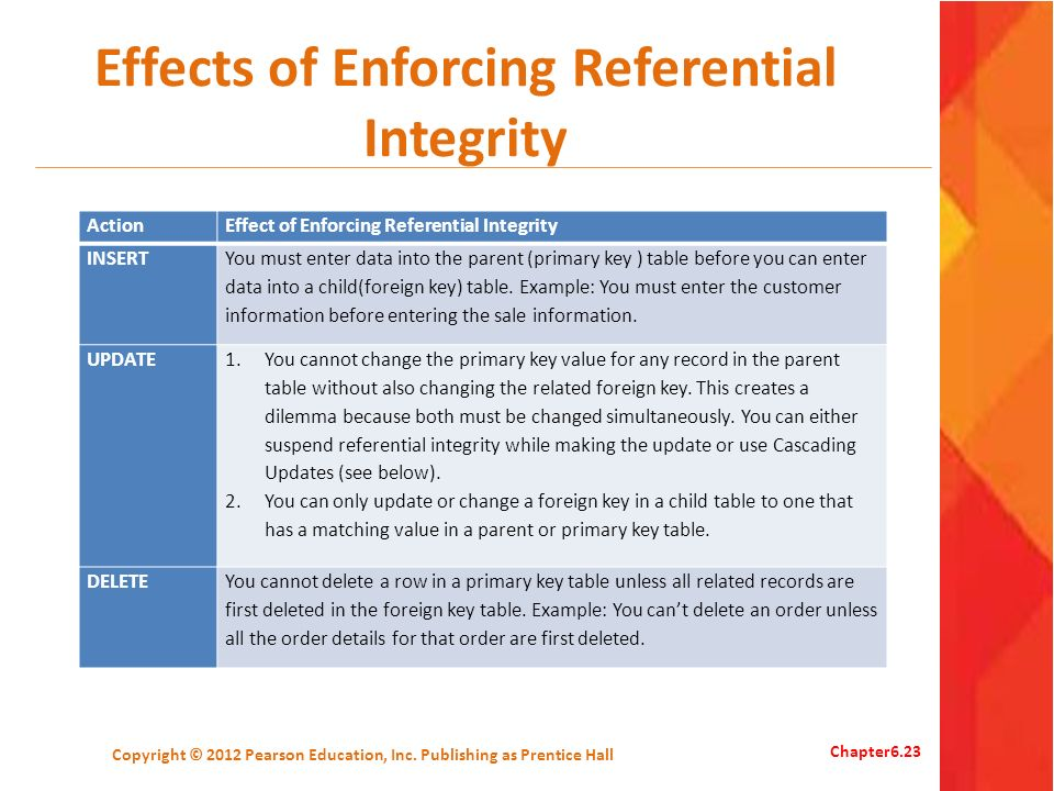 Effects of Enforcing Referential Integrity ActionEffect of Enforcing Referential Integrity INSERT You must enter data into the parent (primary key ) table before you can enter data into a child(foreign key) table.