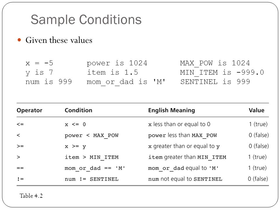 Sample Conditions Given these values x = -5 power is 1024 MAX_POW is 1024 y is 7 item is 1.5 MIN_ITEM is -999.0 num is 999 mom_or_dad is 'M' SENTINEL