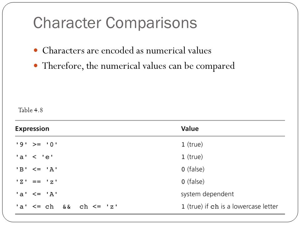 Character Comparisons Characters are encoded as numerical values Therefore, the numerical values can be compared Table 4.8