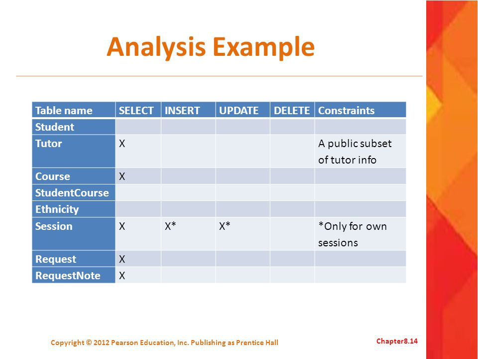 Analysis Example Table nameSELECTINSERTUPDATEDELETEConstraints Student TutorX A public subset of tutor info CourseX StudentCourse Ethnicity SessionXX* *Only for own sessions RequestX RequestNoteX Copyright © 2012 Pearson Education, Inc.