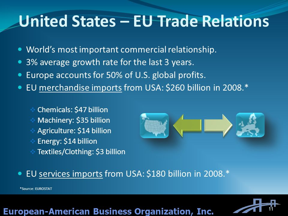 United States – EU Trade Relations Worlds most important commercial relationship.