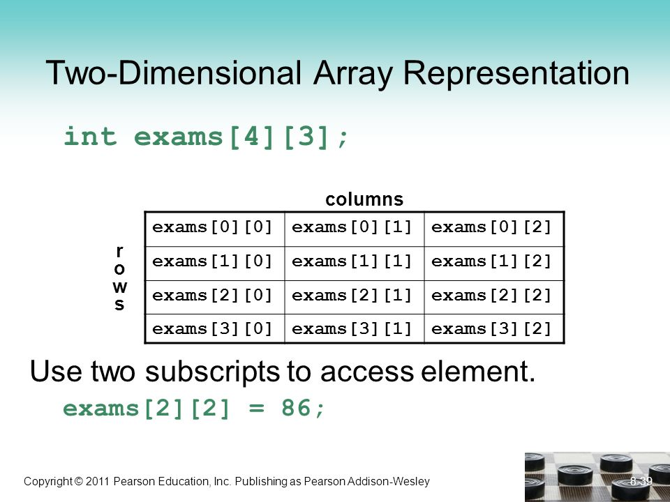 Copyright © 2011 Pearson Education, Inc. Publishing as Pearson Addison-Wesley Two-Dimensional Array Representation int exams[4][3]; Use two subscripts