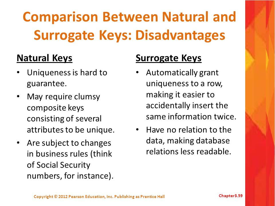 Comparison Between Natural and Surrogate Keys: Disadvantages Natural Keys Uniqueness is hard to guarantee. May require clumsy composite keys consistin
