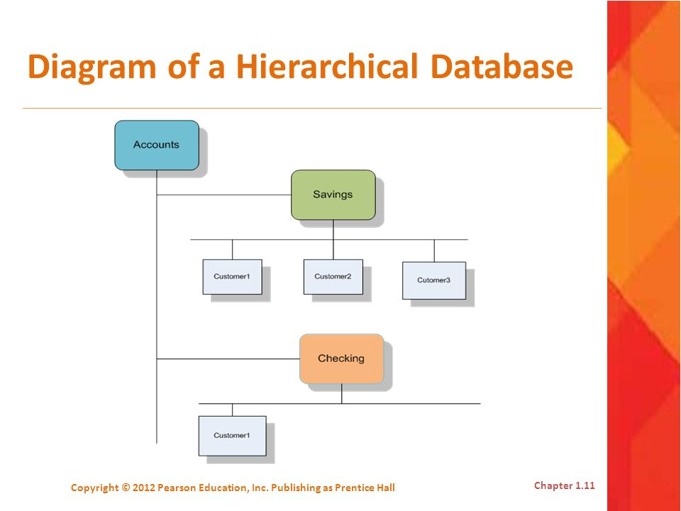 Diagram of a Hierarchical Database Copyright © 2012 Pearson Education, Inc. Publishing as Prentice Hall Chapter 1.11
