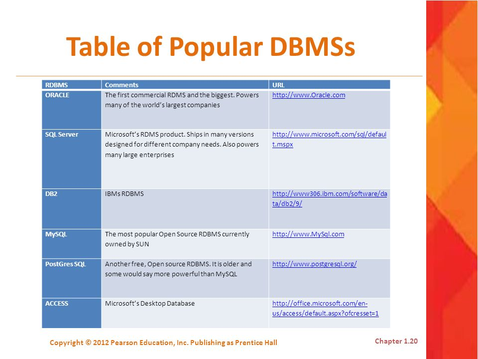 Table of Popular DBMSs RDBMSCommentsURL ORACLE The first commercial RDMS and the biggest. Powers many of the worlds largest companies http://www.Oracl