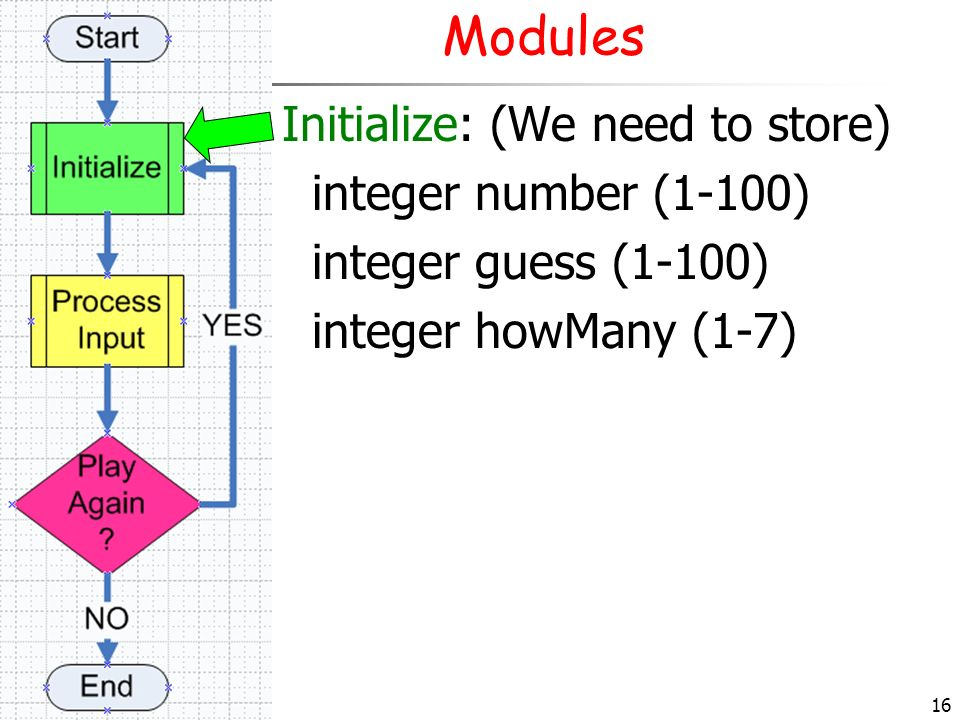 16 Modules Initialize: (We need to store) integer number (1-100) integer guess (1-100) integer howMany (1-7)