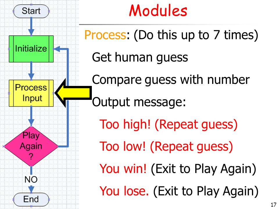 17 Modules Process: (Do this up to 7 times) Get human guess Compare guess with number Output message: Too high! (Repeat guess) Too low! (Repeat guess)