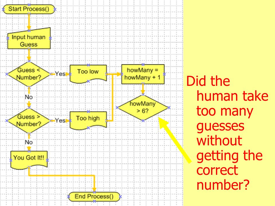 36 Did the human take too many guesses without getting the correct number?
