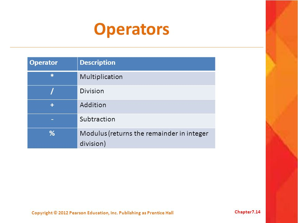 Operators OperatorDescription *Multiplication /Division +Addition -Subtraction %Modulus (returns the remainder in integer division) Copyright © 2012 P