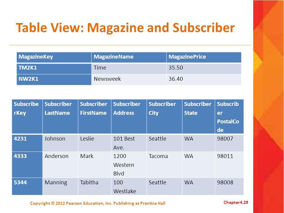 Table View: Magazine and Subscriber MagazineKeyMagazineNameMagazinePrice TM2K1Time35.50 NW2K1Newsweek36.40 Copyright © 2012 Pearson Education, Inc. Pu