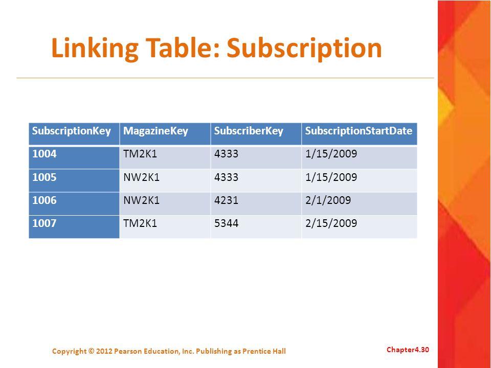 Linking Table: Subscription Copyright © 2012 Pearson Education, Inc. Publishing as Prentice Hall Chapter4.30 SubscriptionKeyMagazineKeySubscriberKeySu