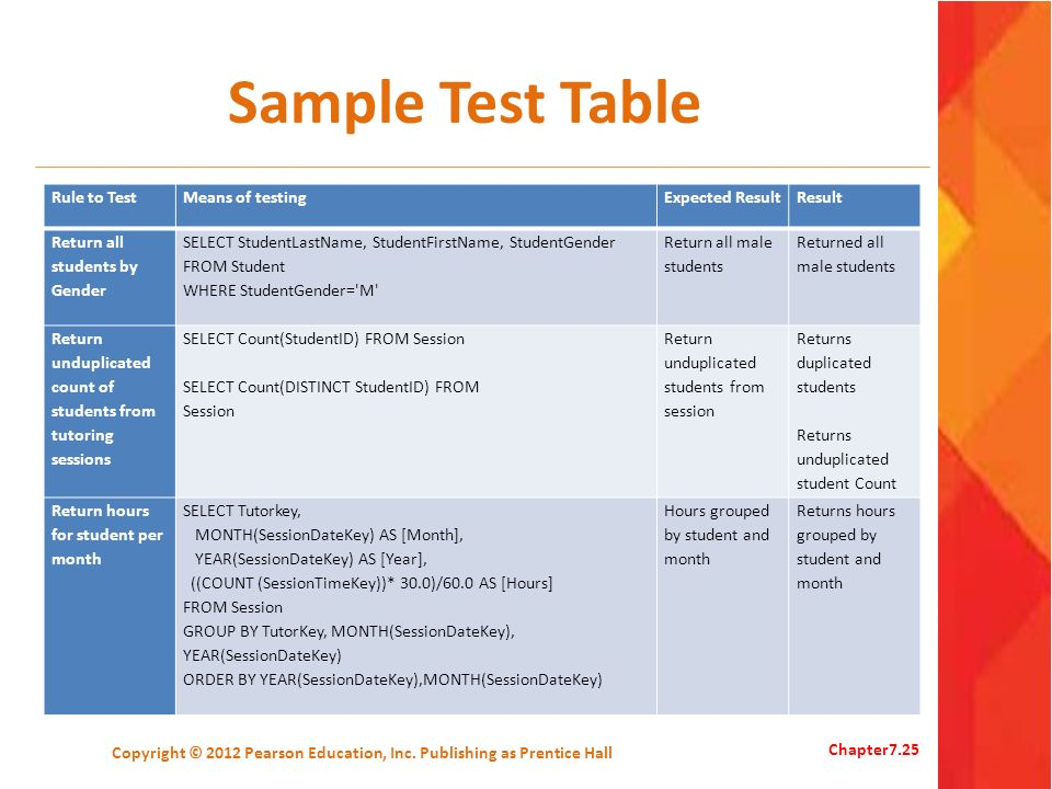 Sample Test Table Rule to TestMeans of testingExpected ResultResult Return all students by Gender SELECT StudentLastName, StudentFirstName, StudentGen