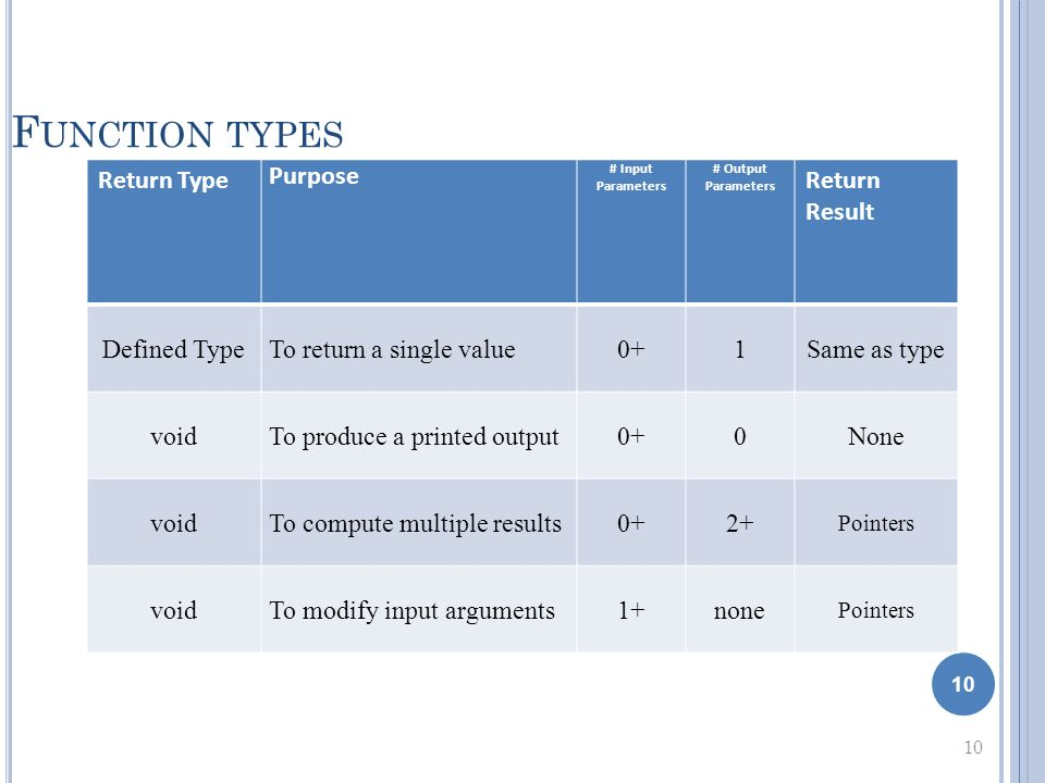 10 F UNCTION TYPES 10 Return Type Purpose # Input Parameters # Output Parameters Return Result Defined TypeTo return a single value0+1Same as type voidTo produce a printed output0+0None voidTo compute multiple results0+2+ Pointers voidTo modify input arguments1+none Pointers