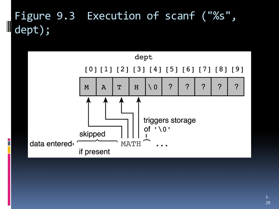 Figure 9.3 Execution of scanf ( %s , dept); 1- 29