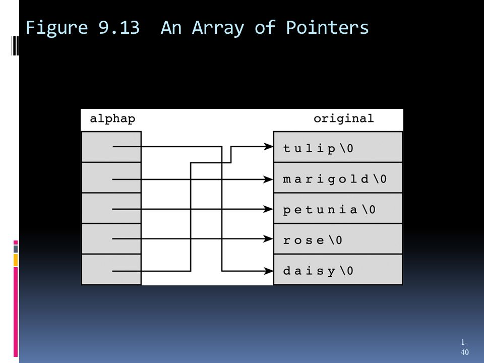 Figure 9.13 An Array of Pointers 1- 40
