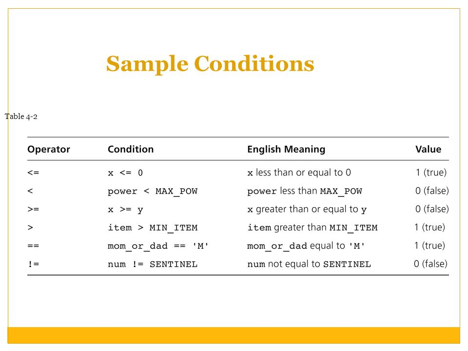 Sample Conditions Table 4-2