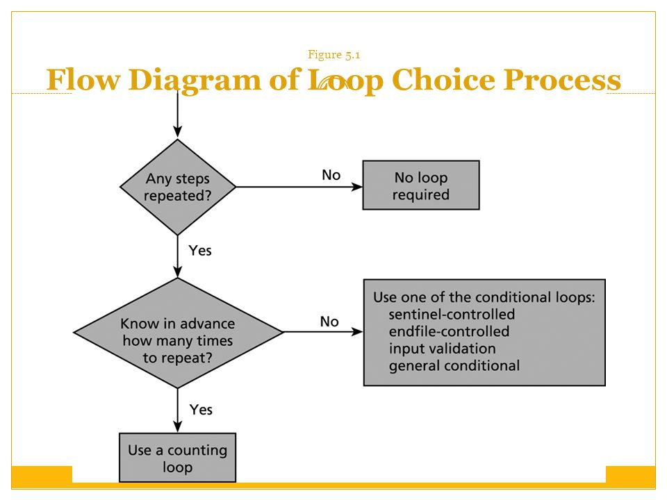 Figure 5.1 Flow Diagram of Loop Choice Process