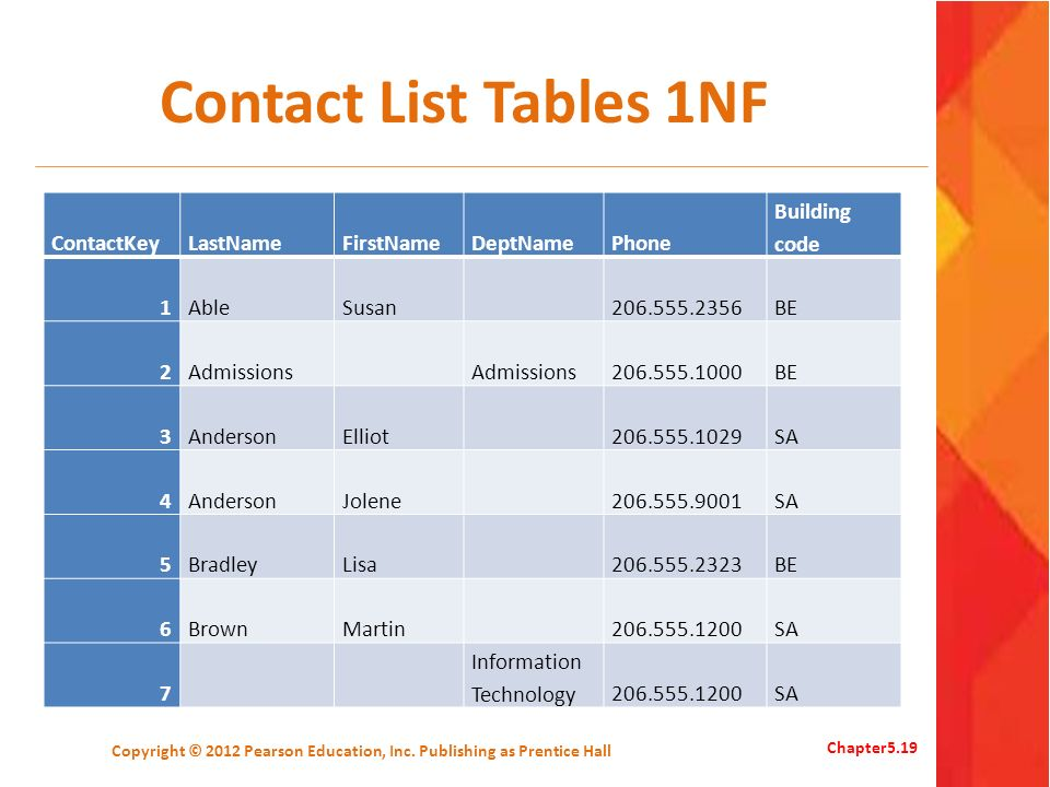 Contact List Tables 1NF Copyright © 2012 Pearson Education, Inc. Publishing as Prentice Hall Chapter5.19 ContactKeyLastNameFirstNameDeptNamePhone Buil