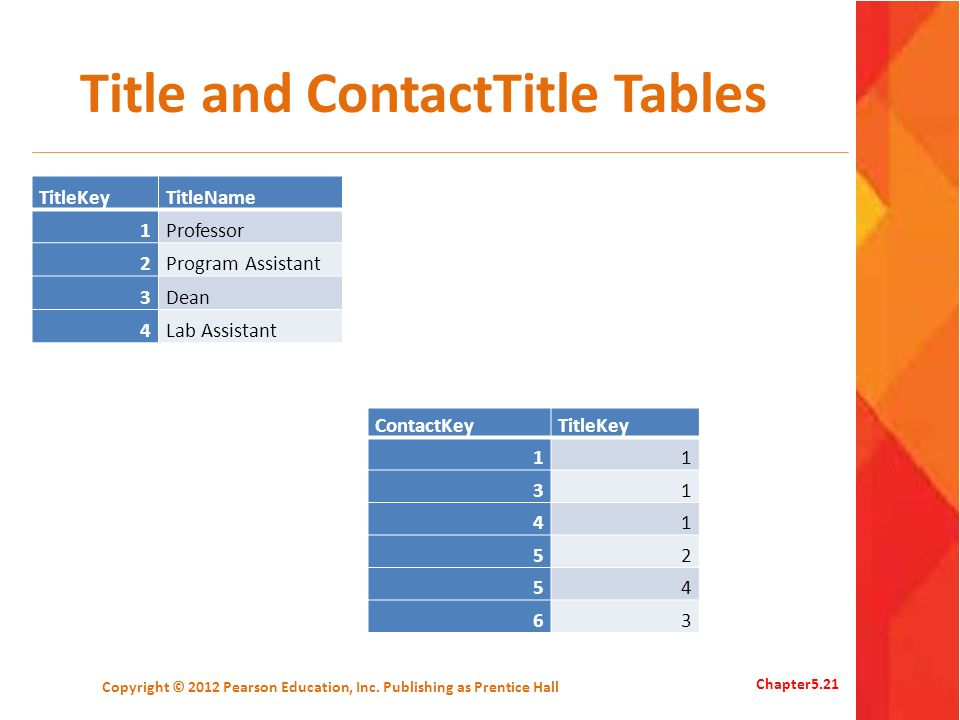 Title and ContactTitle Tables TitleKeyTitleName 1Professor 2Program Assistant 3Dean 4Lab Assistant Copyright © 2012 Pearson Education, Inc. Publishing