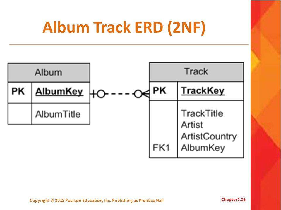 Album Track ERD (2NF) Copyright © 2012 Pearson Education, Inc. Publishing as Prentice Hall Chapter5.26