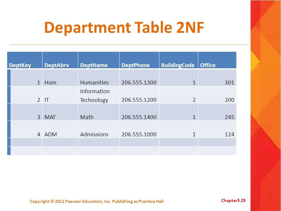 Department Table 2NF DeptKeyDeptAbrvDeptNameDeptPhoneBuildingCodeOffice 1HumHumanities206.555.13001301 2IT Information Technology206.555.12002200 3MAT