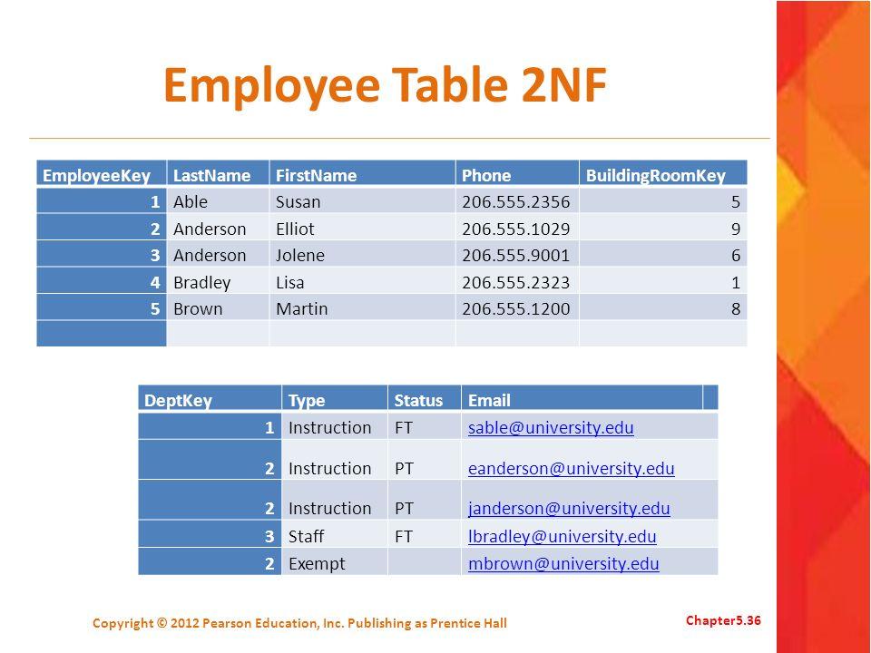 Employee Table 2NF EmployeeKeyLastNameFirstNamePhoneBuildingRoomKey 1AbleSusan206.555.23565 2AndersonElliot206.555.10299 3AndersonJolene206.555.90016
