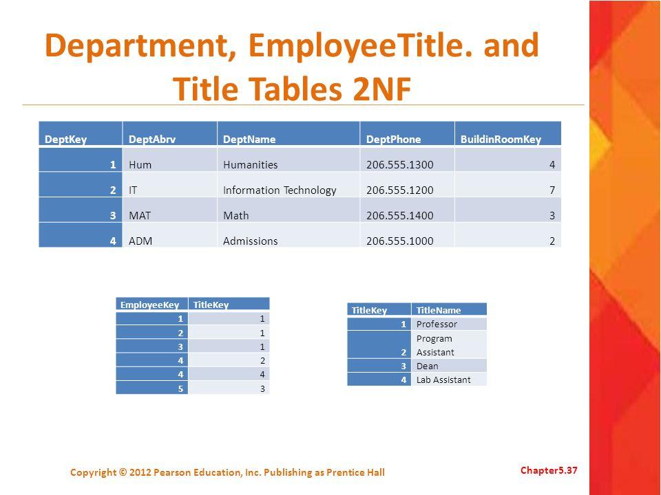 Department, EmployeeTitle. and Title Tables 2NF DeptKeyDeptAbrvDeptNameDeptPhoneBuildinRoomKey 1HumHumanities206.555.13004 2ITInformation Technology20