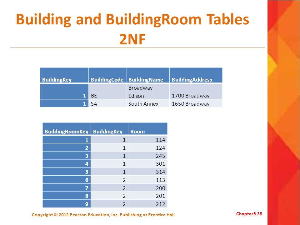 Building and BuildingRoom Tables 2NF BuildingKeyBuildingCodeBuildingNameBuildingAddress 1BE Broadway Edison1700 Broadway 1SASouth Annex1650 Broadway C
