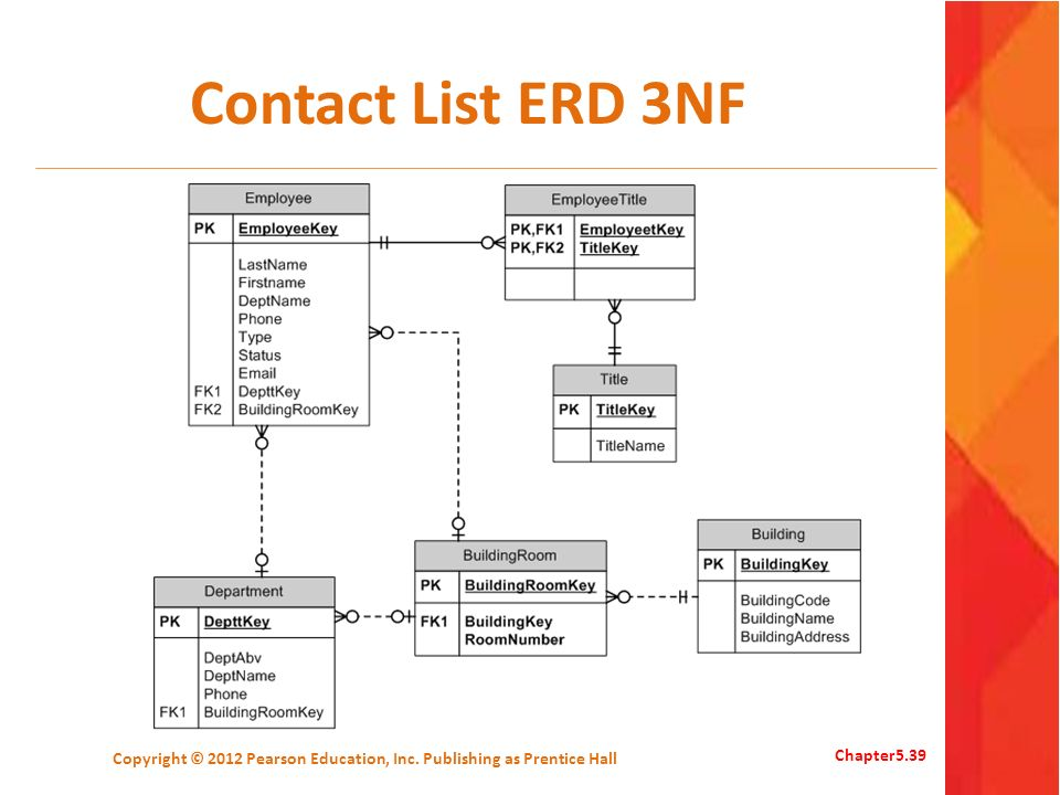 Contact List ERD 3NF Copyright © 2012 Pearson Education, Inc. Publishing as Prentice Hall Chapter5.39