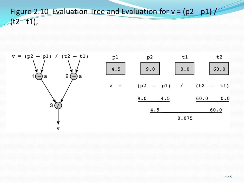 Figure 2.10 Evaluation Tree and Evaluation for v = (p2 - p1) / (t2 - t1); 1-16