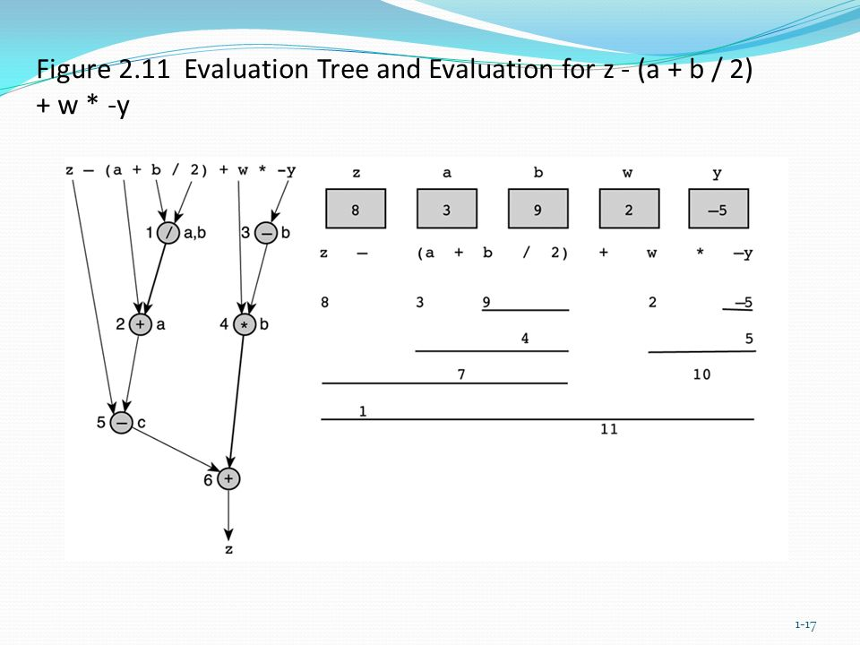 Figure 2.11 Evaluation Tree and Evaluation for z - (a + b / 2) + w * -y 1-17