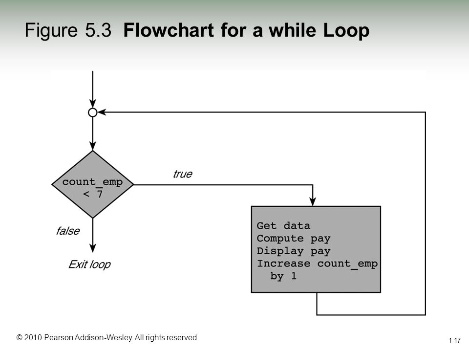 1-17 © 2010 Pearson Addison-Wesley. All rights reserved. 1-17 Figure 5.3 Flowchart for a while Loop