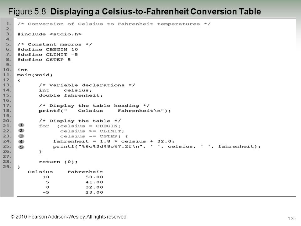 1-25 © 2010 Pearson Addison-Wesley. All rights reserved. 1-25 Figure 5.8 Displaying a Celsius-to-Fahrenheit Conversion Table