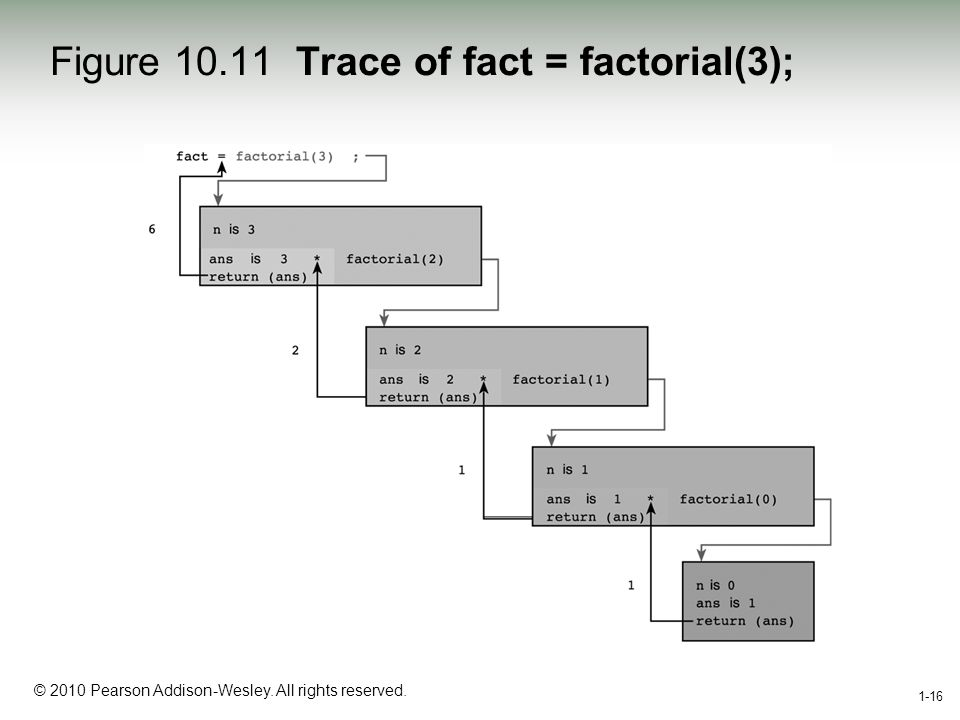 1-16 © 2010 Pearson Addison-Wesley. All rights reserved. 1-16 Figure 10.11 Trace of fact = factorial(3);