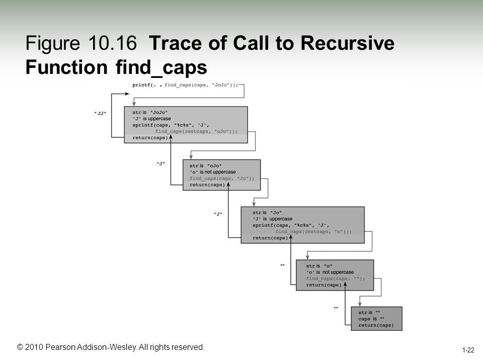1-22 © 2010 Pearson Addison-Wesley. All rights reserved. 1-22 Figure 10.16 Trace of Call to Recursive Function find_caps