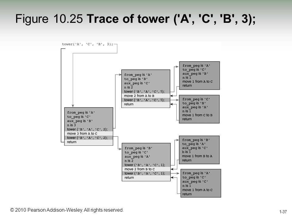 1-37 © 2010 Pearson Addison-Wesley. All rights reserved. 1-37 Figure 10.25 Trace of tower ('A', 'C', 'B', 3);