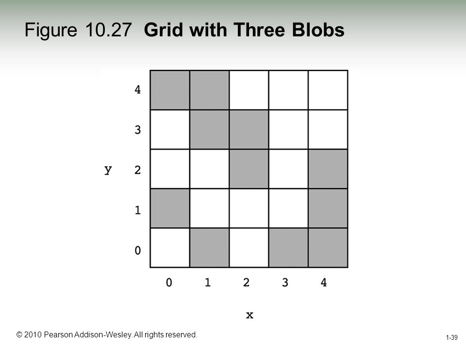 1-39 © 2010 Pearson Addison-Wesley. All rights reserved. 1-39 Figure 10.27 Grid with Three Blobs