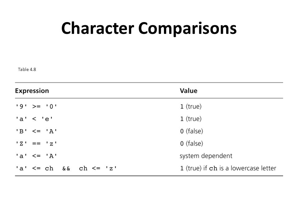 Character Comparisons Table 4.8
