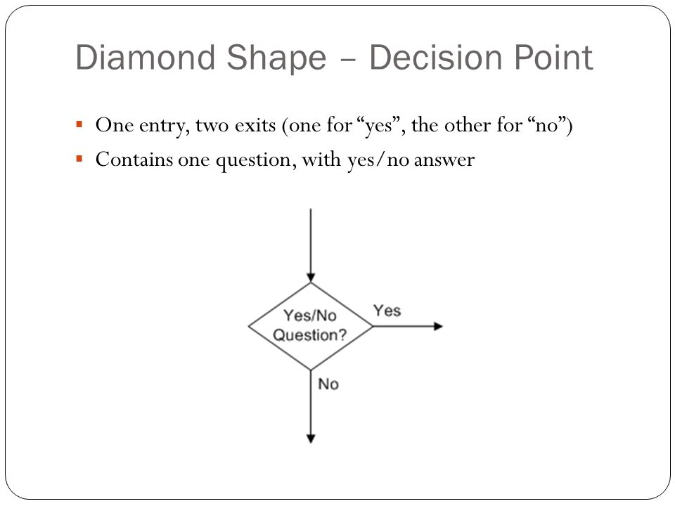 Diamond Shape – Decision Point One entry, two exits (one for yes, the other for no) Contains one question, with yes/no answer