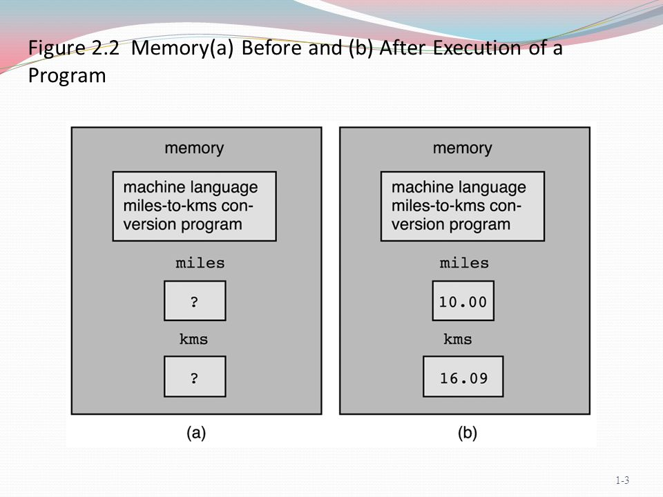 Figure 2.2 Memory(a) Before and (b) After Execution of a Program 1-3