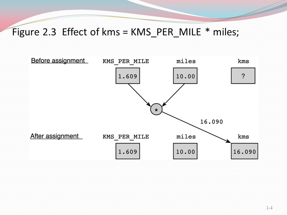 Figure 2.3 Effect of kms = KMS_PER_MILE * miles; 1-4