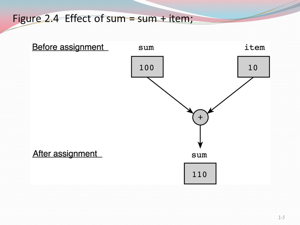 Figure 2.5 Effect of scanf( %lf , &miles); 1-6