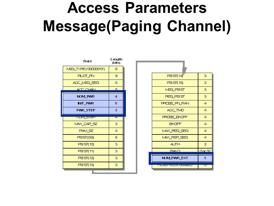 Access Parameters Message(Paging Channel)