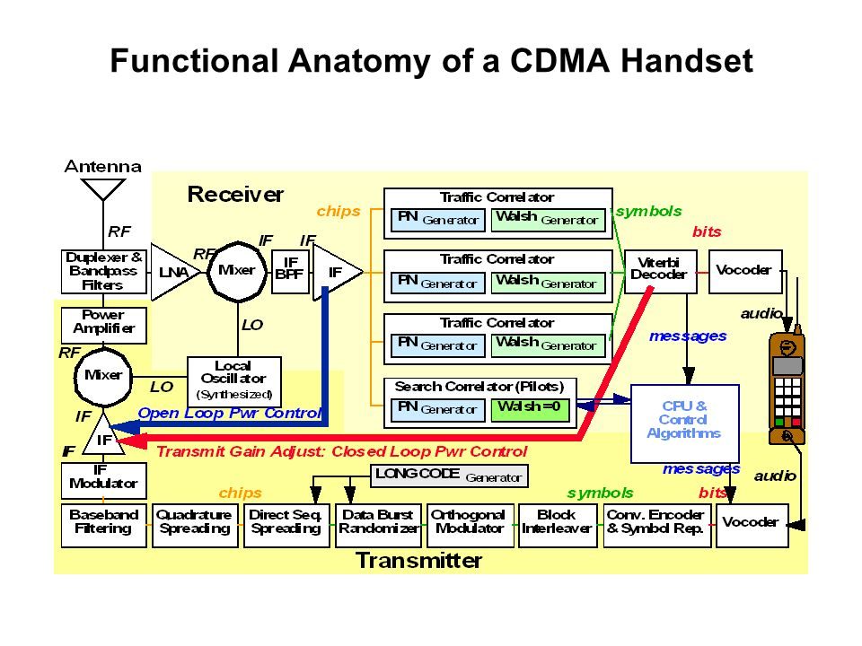 Functional Anatomy of a CDMA Handset