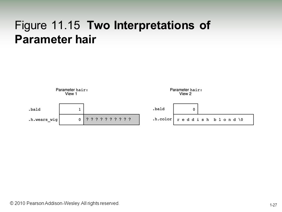 1-27 © 2010 Pearson Addison-Wesley. All rights reserved. 1-27 Figure 11.15 Two Interpretations of Parameter hair