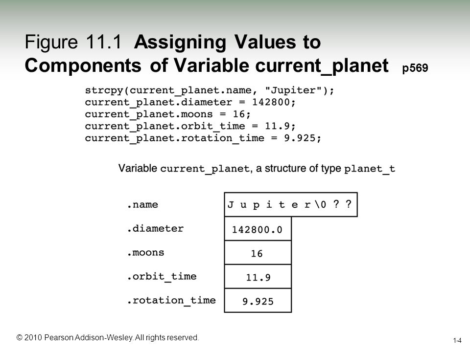 1-4 © 2010 Pearson Addison-Wesley. All rights reserved. 1-4 Figure 11.1 Assigning Values to Components of Variable current_planet p569