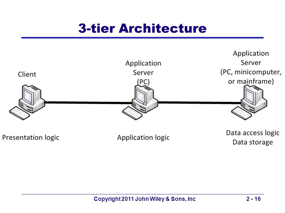 Copyright 2011 John Wiley & Sons, Inc2 - 16 3-tier Architecture