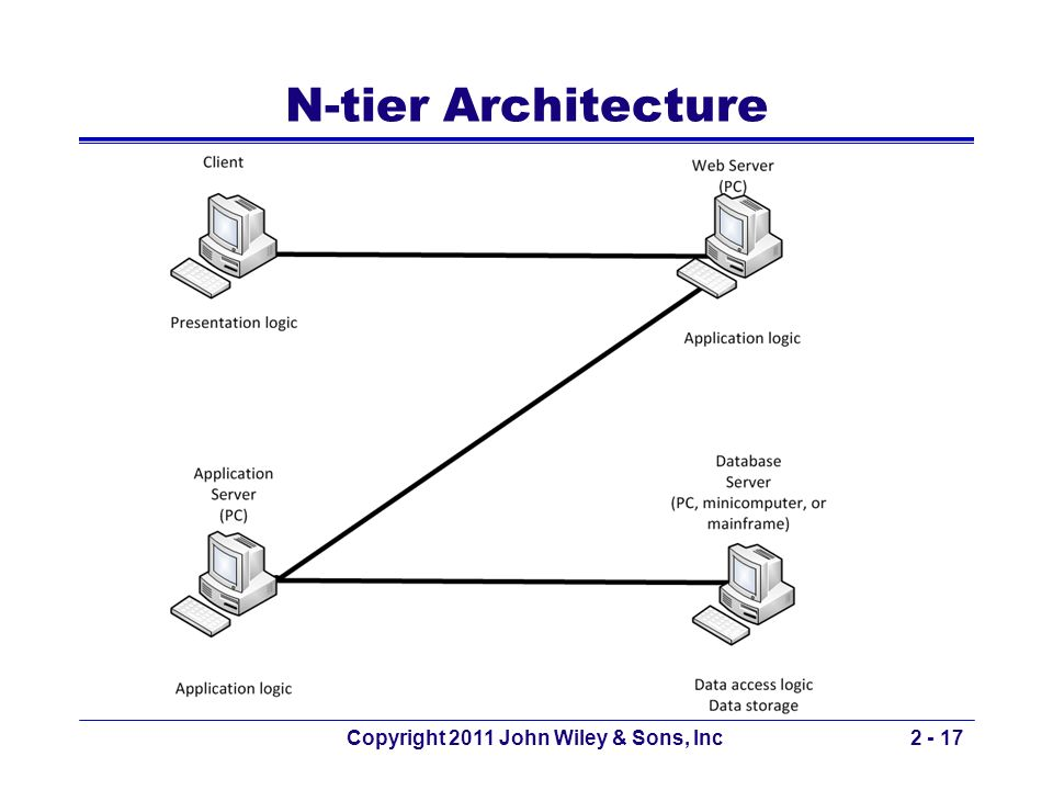 Copyright 2011 John Wiley & Sons, Inc2 - 17 N-tier Architecture