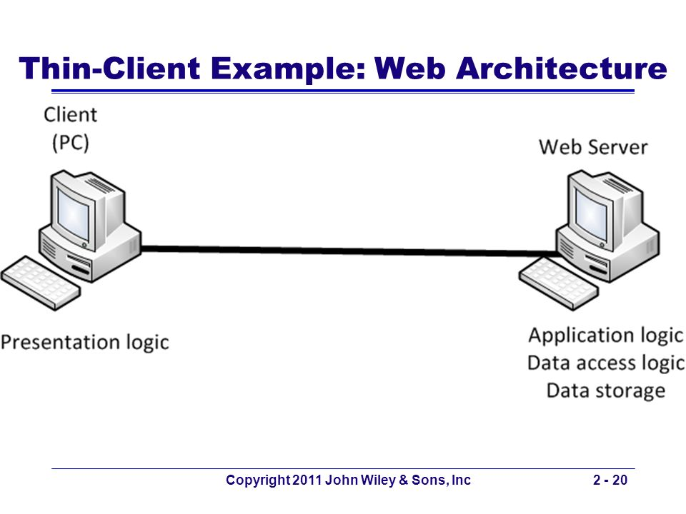 Copyright 2011 John Wiley & Sons, Inc2 - 20 Thin-Client Example: Web Architecture